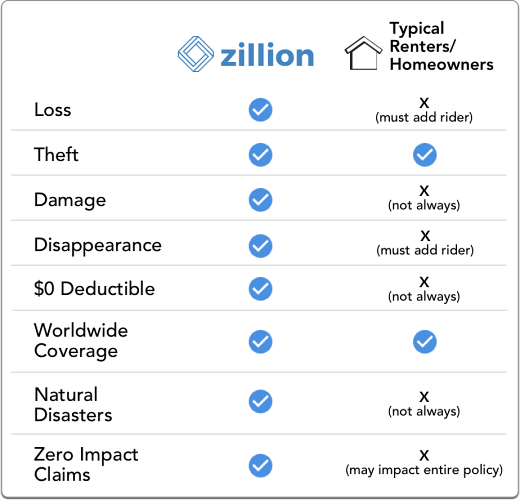 Zillion Better Jewelry Insurance Coverage