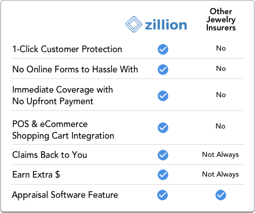 Zillion Comparison Chart - mobile