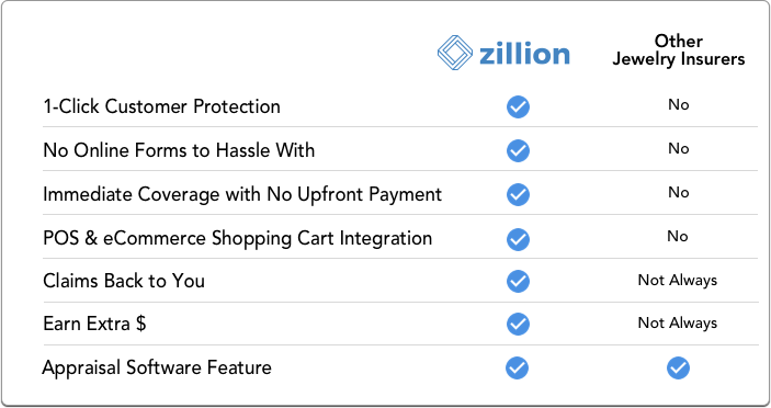 Zillion Comparison Chart